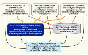 Działanie systemu CMS