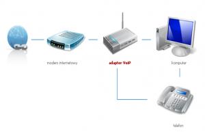 Schemat konfiguracji VoIP